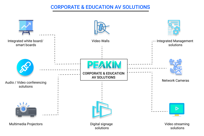 Corporate & education Audio video Solutions, video conference